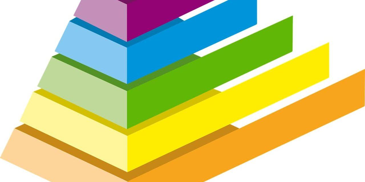 Piramida Maslowa – autor niepisał wteorii motywacji oduchowości? Wyjaśniamy.
